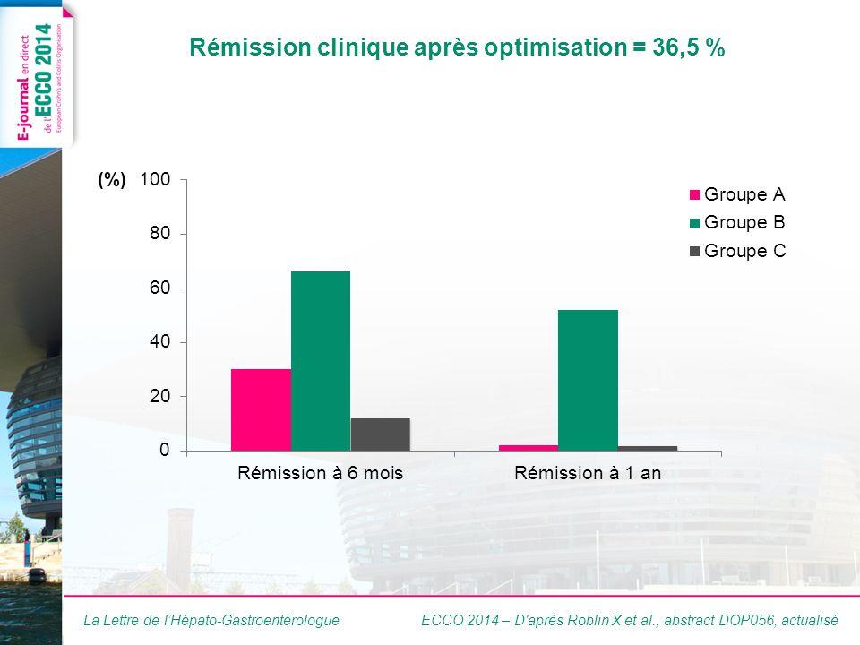 La Lettre de lHépato-Gastroentérologue Rémission clinique après optimisation = 36,5 % ECCO 2014 – D après Roblin X et al., abstract DOP056, actualisé (%)