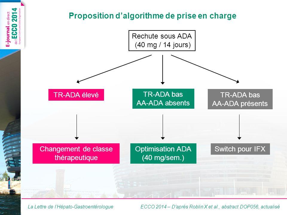 La Lettre de lHépato-Gastroentérologue Proposition dalgorithme de prise en charge ECCO 2014 – D après Roblin X et al., abstract DOP056, actualisé Rechute sous ADA (40 mg / 14 jours) TR-ADA élevé Changement de classe thérapeutique TR-ADA bas AA-ADA absents TR-ADA bas AA-ADA présents Optimisation ADA (40 mg/sem.) Switch pour IFX
