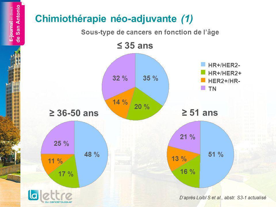 Chimiothérapie néo-adjuvante (1) 35 % 51 %48 % 25 % 11 % 17 % 32 % 14 % 20 % 21 % 13 % 16 % 36-50 ans 35 ans 51 ans HR+/HER2- HR+/HER2+ HER2+/HR- TN Daprès Loibl S et al., abstr.