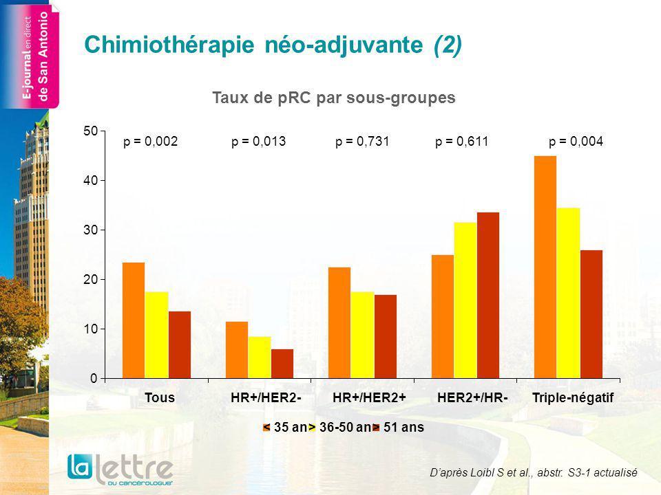 Chimiothérapie néo-adjuvante (3) Luminal-like (HR+/HER2-)Luminal-like HER2- 0 0,2 0,4 0,6 0,8 1,0 01224364860728496108120 < 35 ans pRC >36-50 ans pRC > 51ans pRC < 35 ans sans pRC >36-50 ans sans pRC > 51ans sans pRC p = 0,129 p = 0,008 p = 0,394 Survie cumulée Logrank 0 0,2 0,4 0,6 0,8 1,0 01224364860728496108120 < 35 ans pRC >36-50 ans pRC > 51ans pRC < 35 ans sans pRC >36-50 ans sans pRC > 51 ans sans pRC p = 0,811 p = 0,767 p = 0,143 Survie cumulée Logrank Mois Daprès Loibl S et al., abstr.
