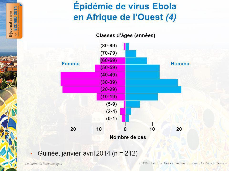 La Lettre de lInfectiologue Épidémie de virus Ebola en Afrique de lOuest (4) ECCMID 2014 - Daprès Fletcher T., Virus Hot Topics Session Guinée, janvier-avril 2014 (n = 212) Nombre de cas 20 HommeFemme Classes dâges (années) 100 20 (0-1) (2-4) (5-9) (10-19) (20-29) (30-39) (40-49) (50-59) (60-69) (70-79) (80-89)