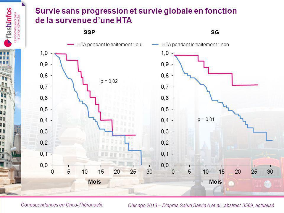 Correspondances en Onco-Théranostic Chicago 2013 – D après Salud Salvia A et al., abstract 3589, actualisé HTA pendant le traitement : ouiHTA pendant le traitement : non SSPSG Survie sans progression et survie globale en fonction de la survenue dune HTA p = 0,02 p = 0,01