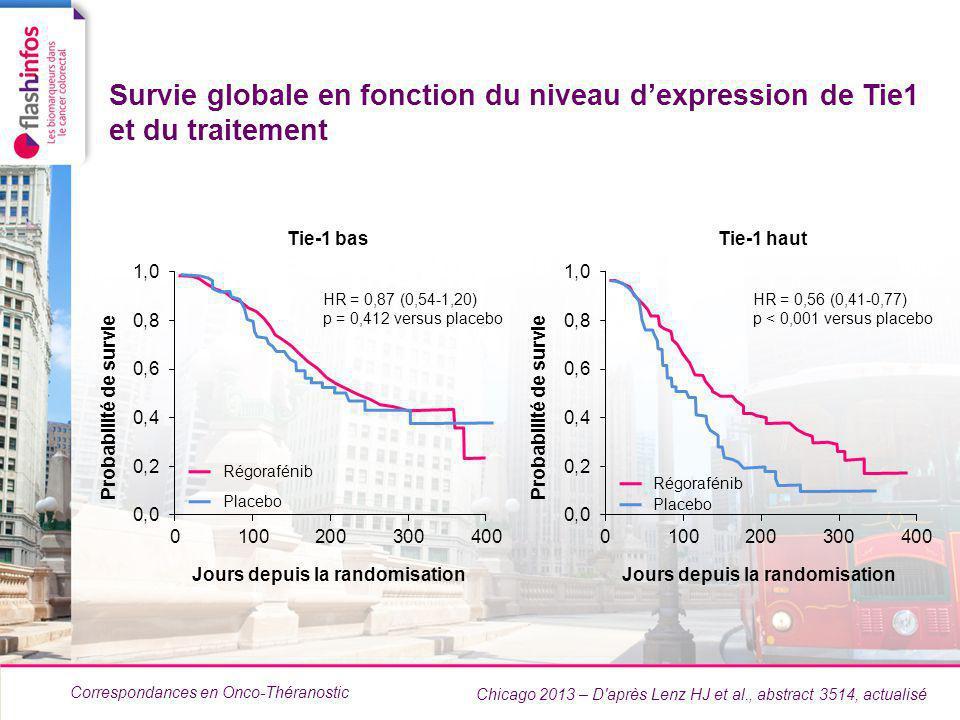 Correspondances en Onco-Théranostic Survie globale en fonction du niveau dexpression de Tie1 et du traitement Chicago 2013 – D après Lenz HJ et al., abstract 3514, actualisé Régorafénib Placebo HR = 0,87 (0,54-1,20) p = 0,412 versus placebo Tie-1 bas Régorafénib Placebo HR = 0,56 (0,41-0,77) p < 0,001 versus placebo Tie-1 haut