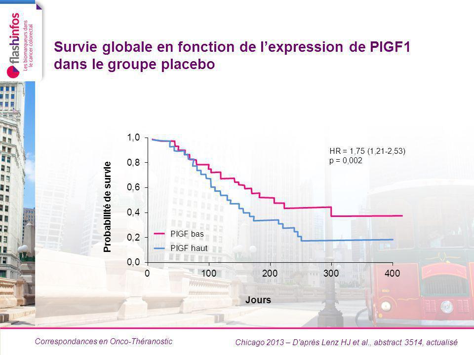 Correspondances en Onco-Théranostic Survie globale en fonction de lexpression de PIGF1 dans le groupe placebo Chicago 2013 – D après Lenz HJ et al., abstract 3514, actualisé PIGF bas PIGF haut HR = 1,75 (1,21-2,53) p = 0,002