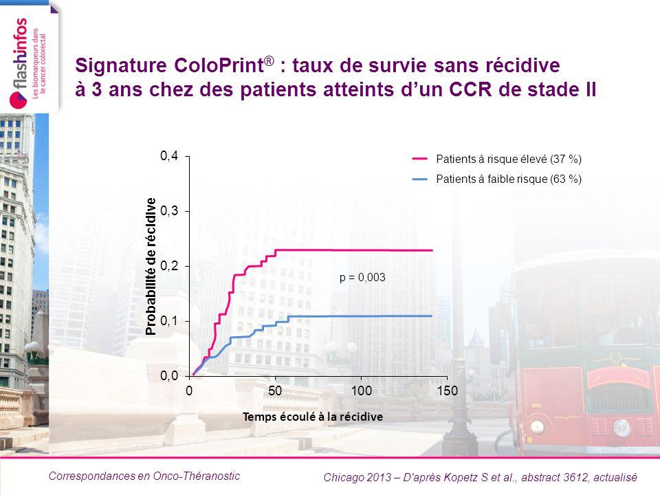 Correspondances en Onco-Théranostic Signature ColoPrint ® : taux de survie sans récidive à 3 ans chez des patients atteints dun CCR de stade II Chicag