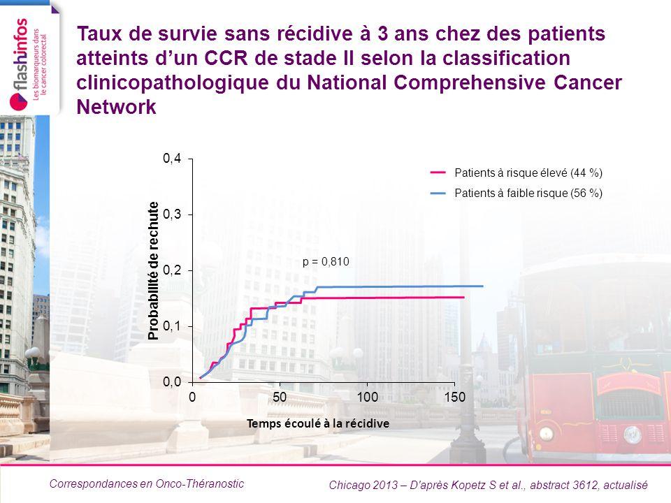 Correspondances en Onco-Théranostic Taux de survie sans récidive à 3 ans chez des patients atteints dun CCR de stade II selon la classification clinic