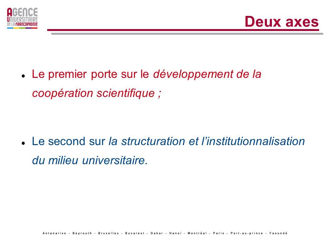 Deux axes Le premier porte sur le développement de la coopération scientifique ; Le second sur la structuration et linstitutionnalisation du milieu universitaire.