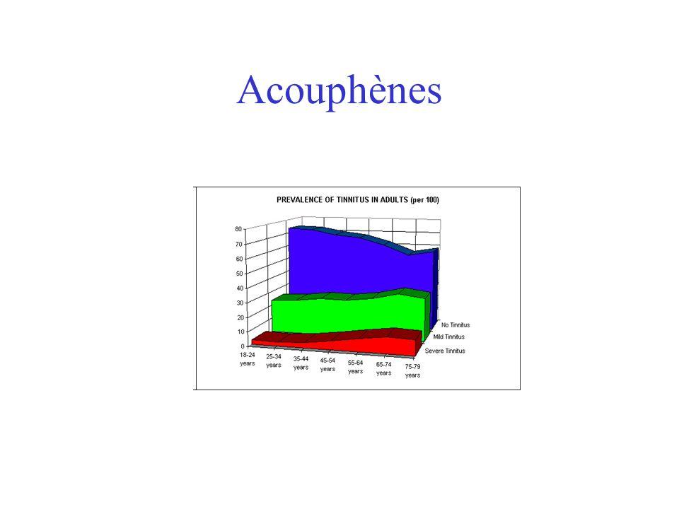 Acouphènes Perception de sons en labsence de toute stimulation acoustique provenant de lenvironnement. –Environ 600 000 au Québec (++ sujets agés); –S