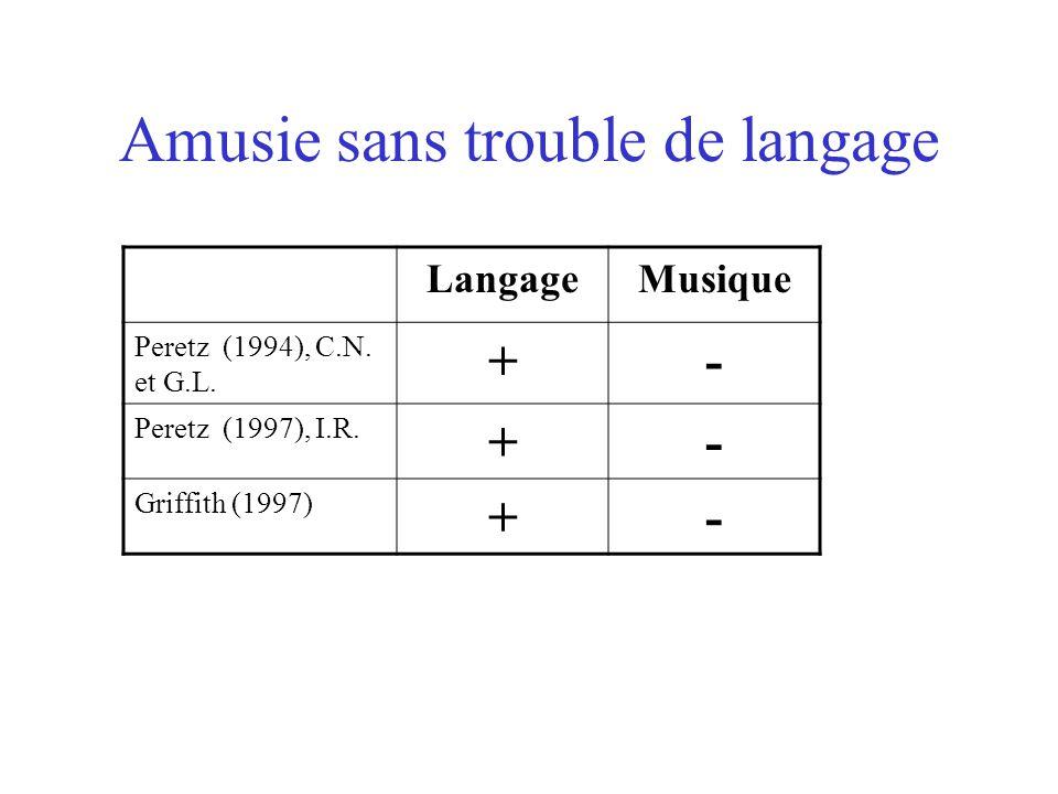 Amusie Définition : Trouble de la cognition musicale observé par exemple dans la reconnaissance des airs familiers Lésions : bilatérales, lobes temporaux Temporal