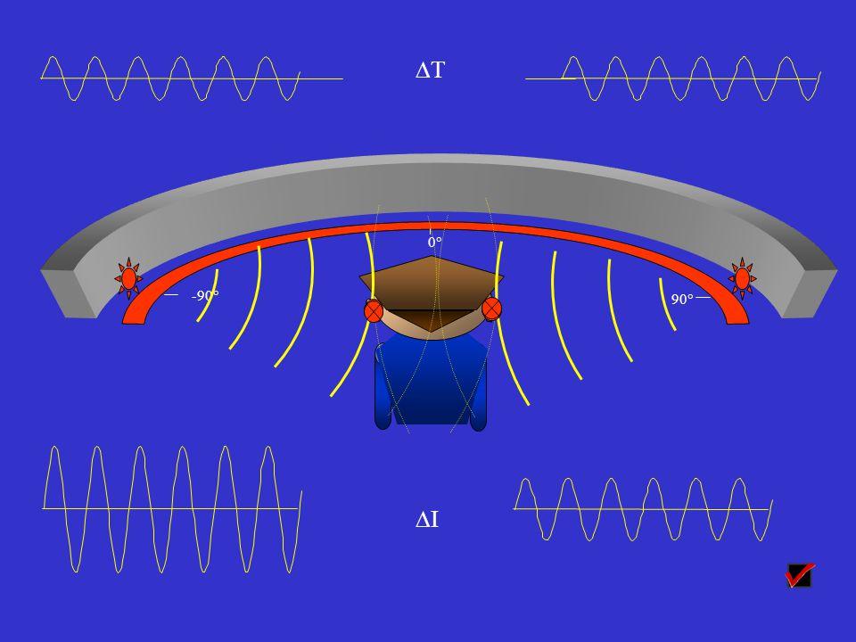 Localisation horizontale : délai interaural … et différence d intensité interaurale Le son voyage à environ 300 m/s dans lair; environ 0,18 m sépare nos deux oreilles.