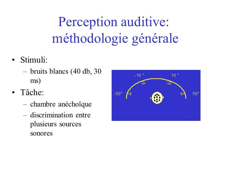 Privation visuelle prolongée: deux écoles de pensée Les aveugles sont handicapés dans leurs perceptions de lespace, puisque la vision est nécessaire à la calibration spatiale (Axelrod, 1970) Les aveugles compensent via les autres sens, leur permettant ainsi de développer un concept adéquat de lespace (Rice, 1970)