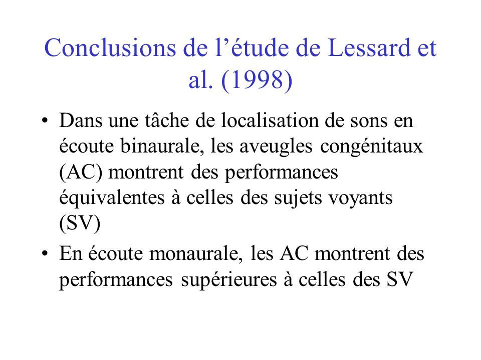 Perception auditive: méthodologie générale Stimuli: –bruits blancs (40 db, 30 ms) Tâche: –chambre anéchoïque –discrimination entre plusieurs sources sonores