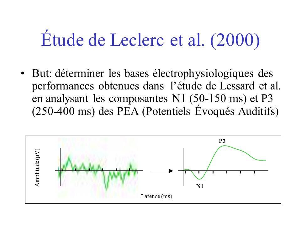 Conclusions de létude de Lessard et al. (1998) Dans une tâche de localisation de sons en écoute binaurale, les aveugles congénitaux (AC) montrent des