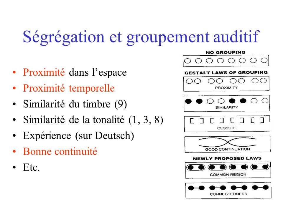 Scène auditive Comment fait-on pour segmenter les sons complexes en leurs parties? Cest le problème de lanalyse de la scène auditive.
