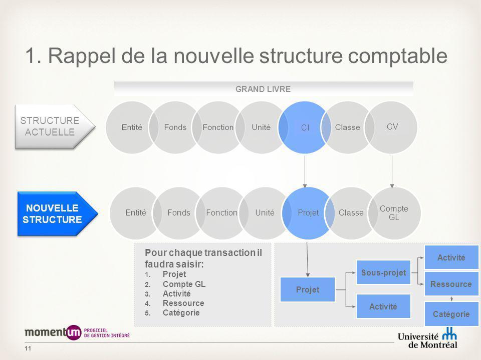 11 1. Rappel de la nouvelle structure comptable NOUVELLE STRUCTURE Projet Sous-projet Activité Ressource Pour chaque transaction il faudra saisir: 1.
