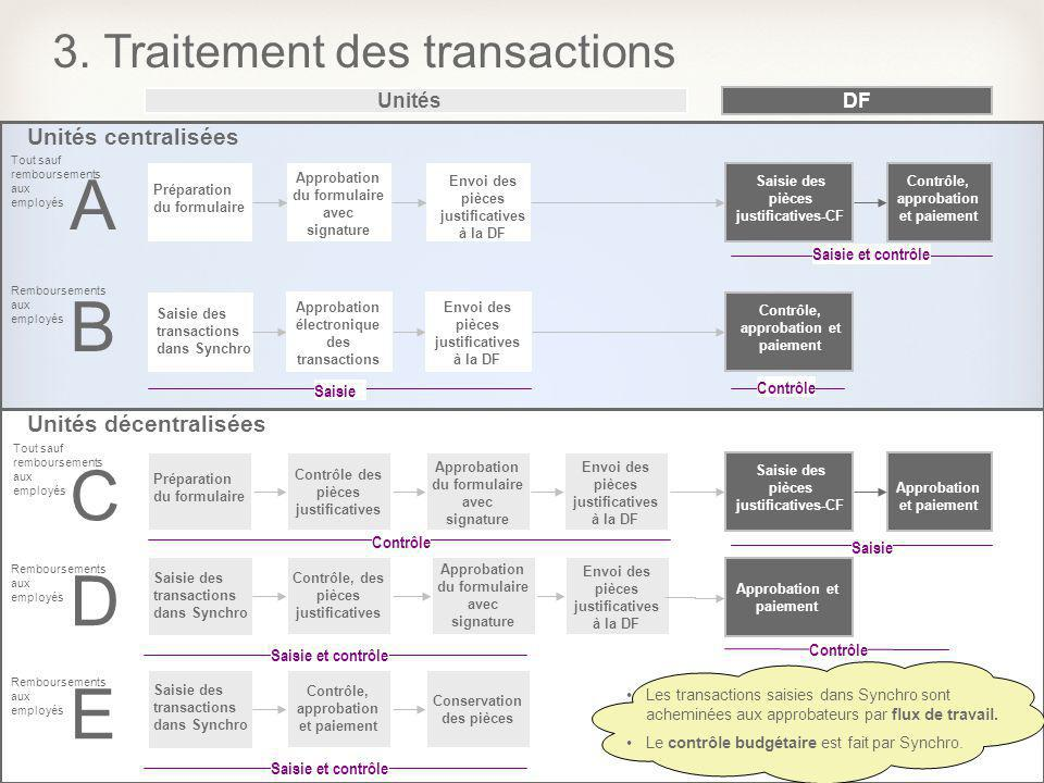 20 Unités décentralisées Unités centralisées Unités 3. Traitement des transactions DF Préparation du formulaire Contrôle des pièces justificatives App