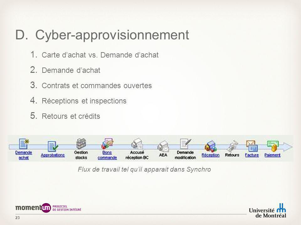 23 D.Cyber-approvisionnement 1. Carte dachat vs. Demande dachat 2. Demande dachat 3. Contrats et commandes ouvertes 4. Réceptions et inspections 5. Re