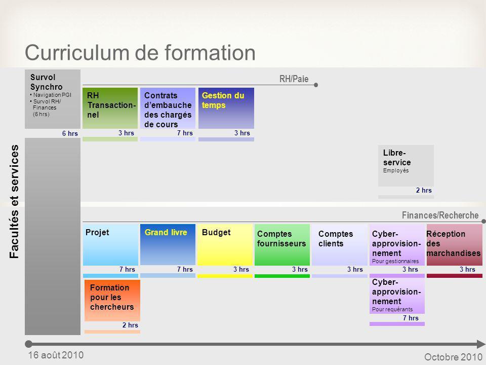 35 Curriculum de formation Facultés et services Survol Synchro Navigation PGI Survol RH/ Finances (6 hrs) 6 hrs 16 août 2010 Octobre 2010 Finances/Rec