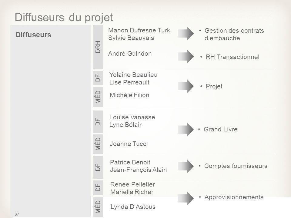 37 Diffuseurs du projet Diffuseurs Louise Vanasse Lyne Bélair DF Grand Livre Joanne Tucci MÉD Patrice Benoit Jean-François Alain DF Comptes fournisseu