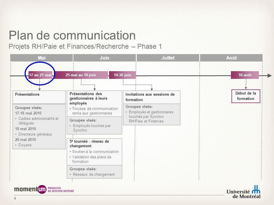 4 Juillet Plan de communication Projets RH/Paie et Finances/Recherche – Phase 1 JuinMaiAoût Présentations Groupes visés: 17-18 mai 2010 Cadres adminis