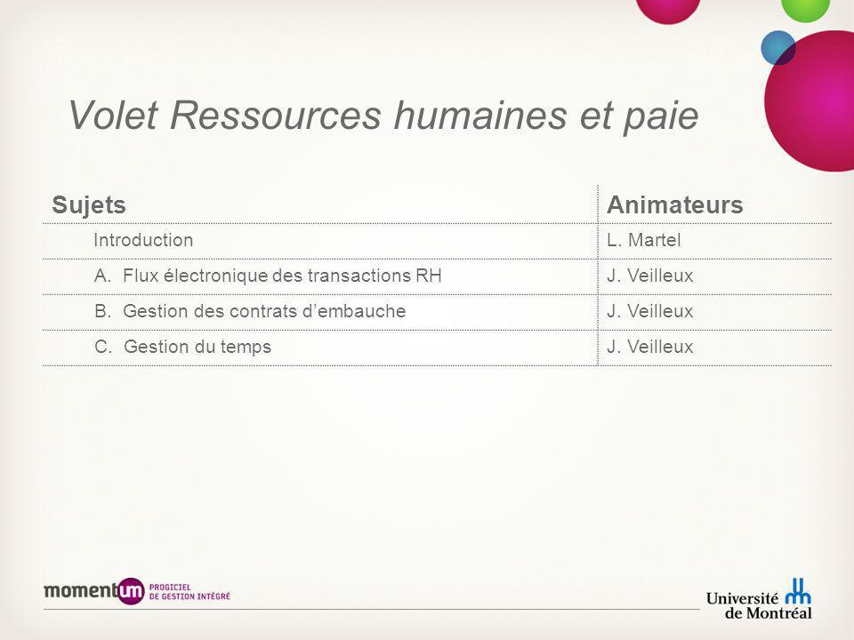 Volet Ressources humaines et paie SujetsAnimateurs IntroductionL. Martel A.Flux électronique des transactions RHJ. Veilleux B. Gestion des contrats de