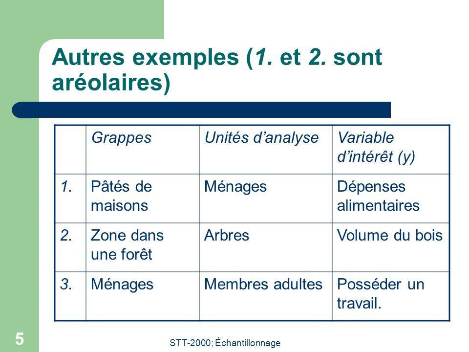 STT-2000; Échantillonnage 5 Autres exemples (1. et 2. sont aréolaires) GrappesUnités danalyseVariable dintérêt (y) 1.Pâtés de maisons MénagesDépenses