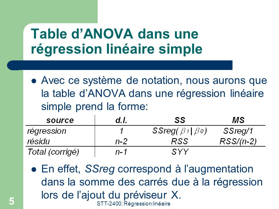 STT-2400; Régression linéaire 5 Table dANOVA dans une régression linéaire simple Avec ce système de notation, nous aurons que la table dANOVA dans une