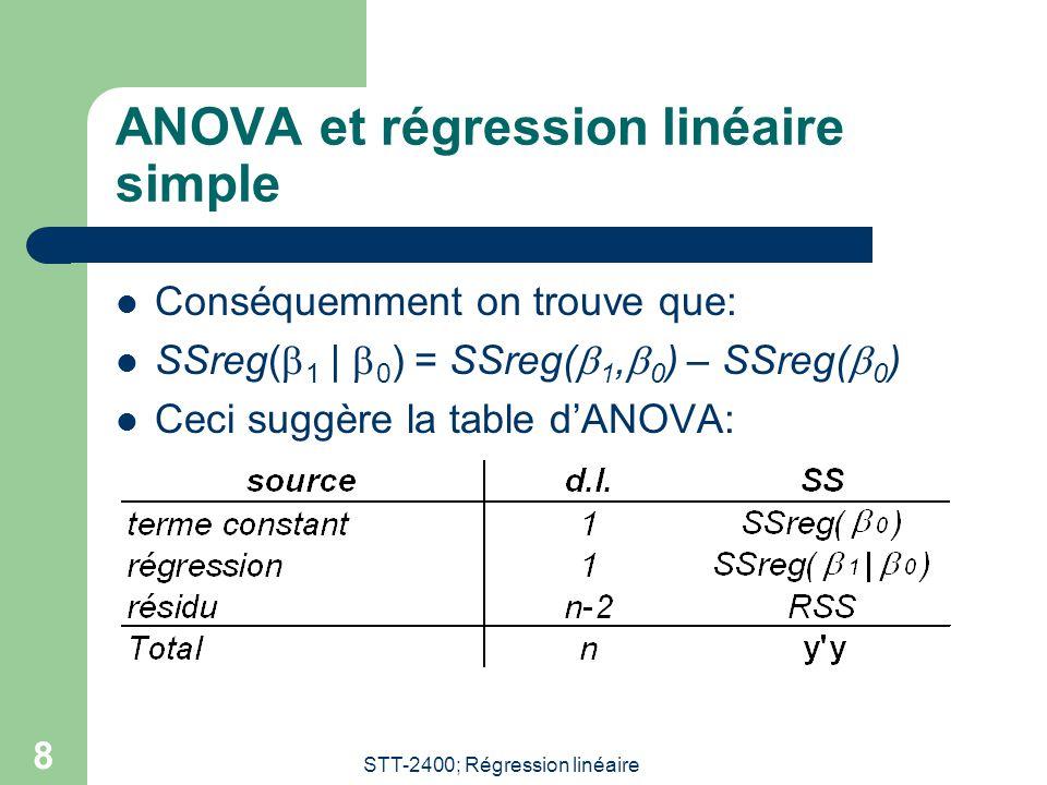 STT-2400; Régression linéaire 8 ANOVA et régression linéaire simple Conséquemment on trouve que: SSreg( 1 | 0 ) = SSreg( 1, 0 ) – SSreg( 0 ) Ceci sugg