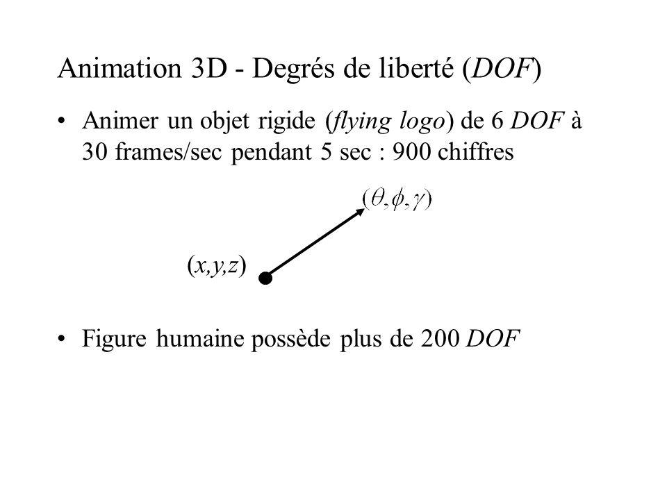 Animation 3D - Degrés de liberté (DOF) Animer un objet rigide (flying logo) de 6 DOF à 30 frames/sec pendant 5 sec : 900 chiffres Figure humaine possè