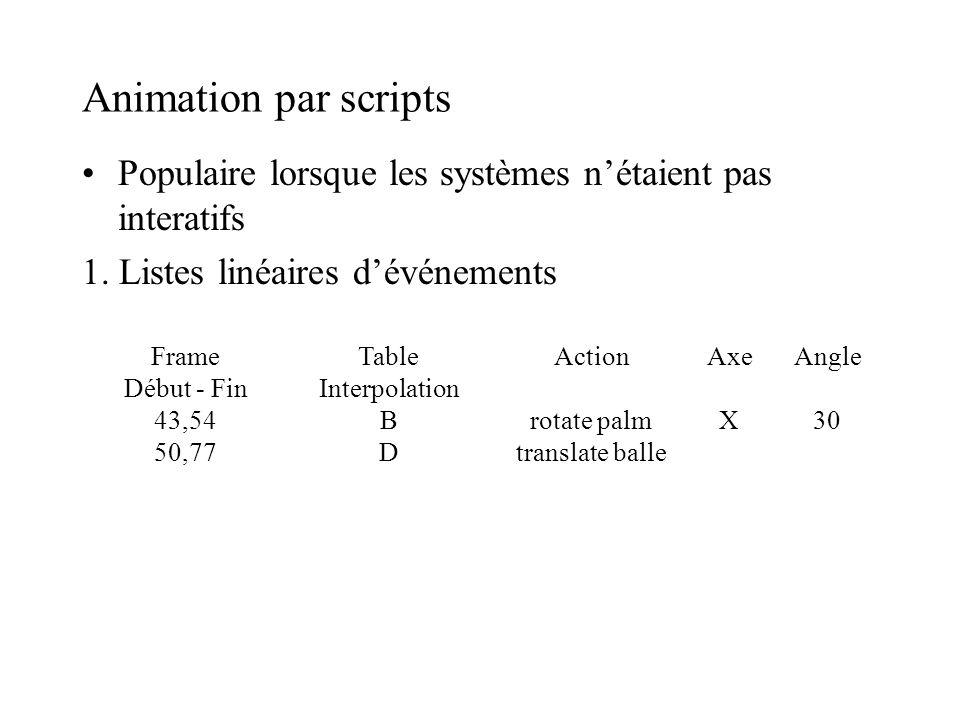 Animation par scripts Populaire lorsque les systèmes nétaient pas interatifs 1. Listes linéaires dévénements Frame Début - Fin 43,54 50,77 Table Inter