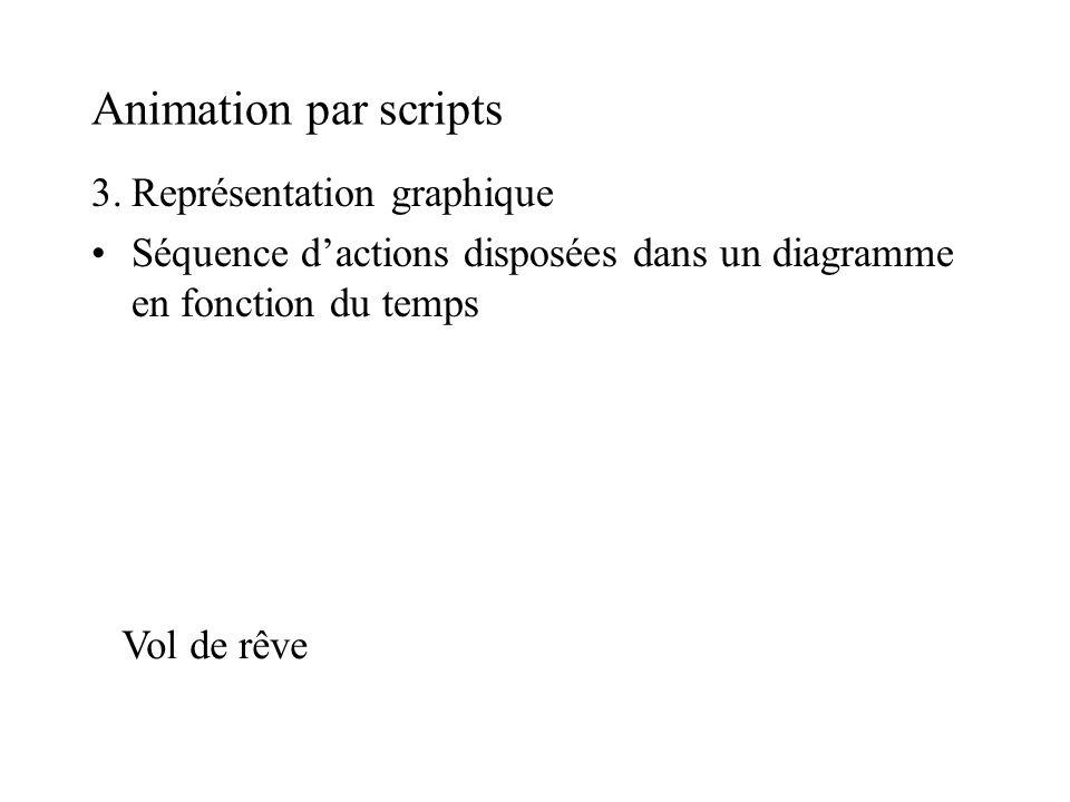 Animation par scripts 3.Représentation graphique Séquence dactions disposées dans un diagramme en fonction du temps Vol de rêve