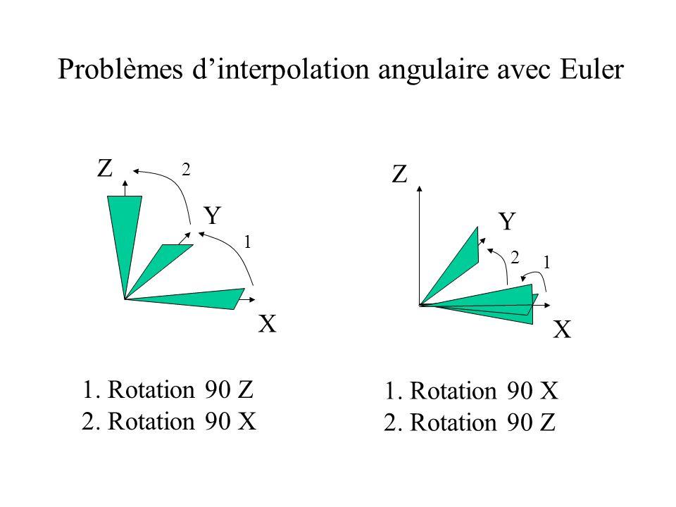 Problèmes dinterpolation angulaire avec Euler X Y Z X Y Z 1 2 1 1. Rotation 90 Z 2. Rotation 90 X 1. Rotation 90 X 2. Rotation 90 Z 2