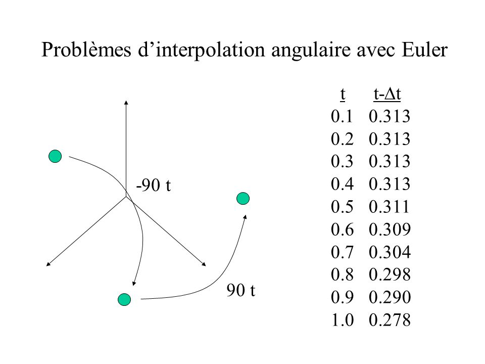 Problèmes dinterpolation angulaire avec Euler t t- t 0.1 0.313 0.2 0.313 0.3 0.313 0.4 0.313 0.5 0.311 0.6 0.309 0.7 0.304 0.8 0.298 0.9 0.290 1.0 0.2