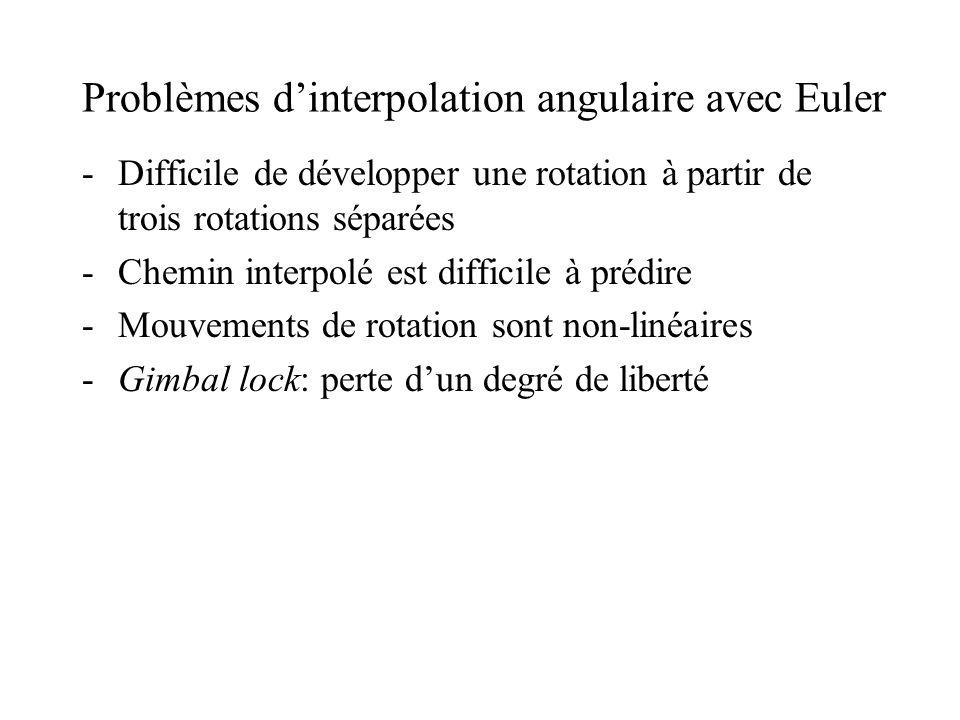 Problèmes dinterpolation angulaire avec Euler -Difficile de développer une rotation à partir de trois rotations séparées -Chemin interpolé est diffici
