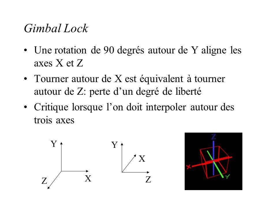 Gimbal Lock Une rotation de 90 degrés autour de Y aligne les axes X et Z Tourner autour de X est équivalent à tourner autour de Z: perte dun degré de