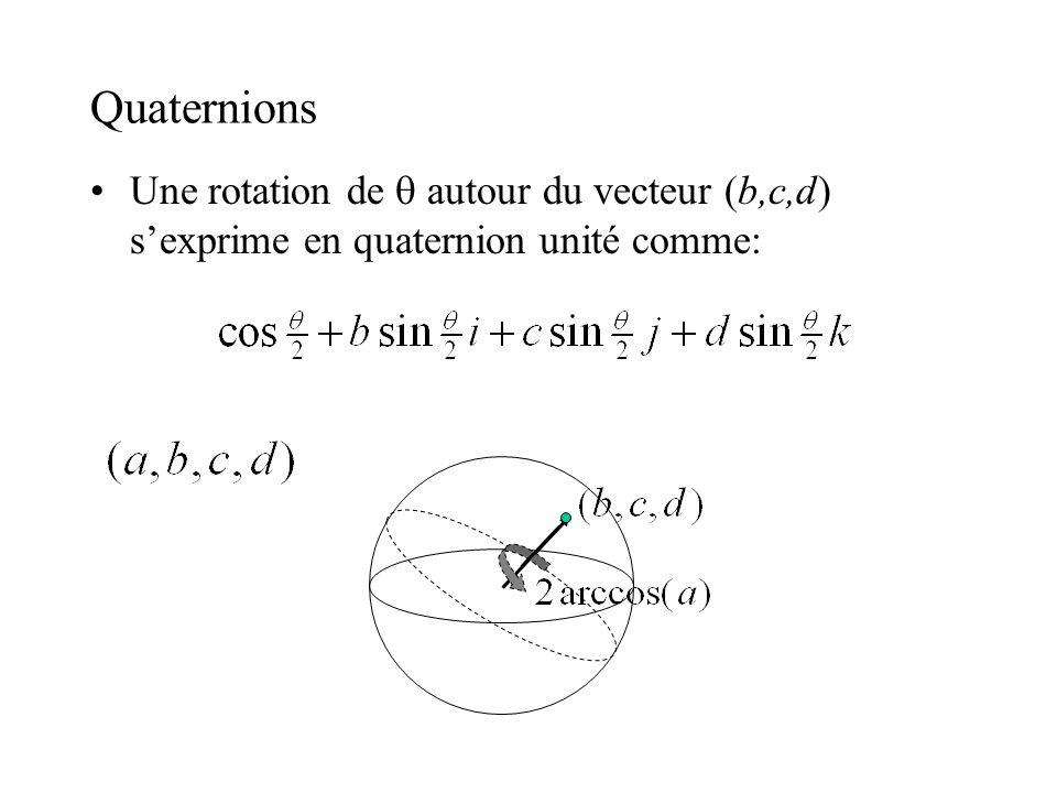 Quaternions Une rotation de autour du vecteur (b,c,d) sexprime en quaternion unité comme: