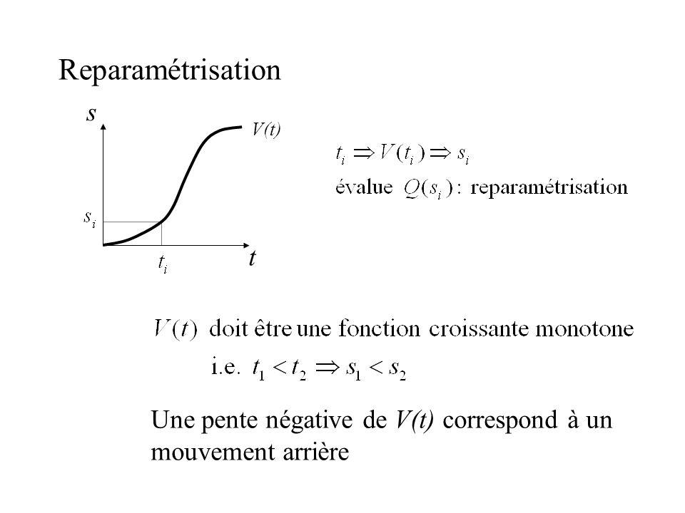 Reparamétrisation t s V(t) Une pente négative de V(t) correspond à un mouvement arrière
