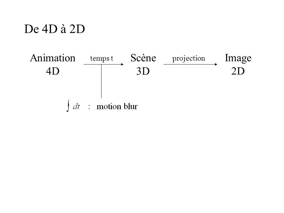 De 4D à 2D Animation 4D Scène 3D Image 2D temps tprojection