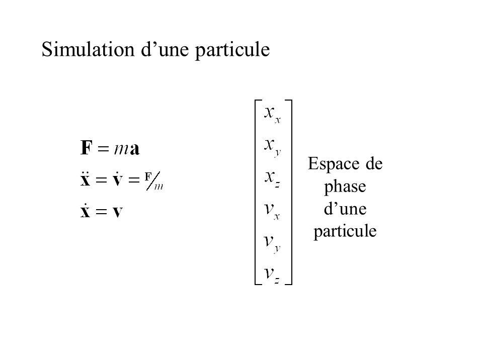 Simulation dune particule Espace de phase dune particule
