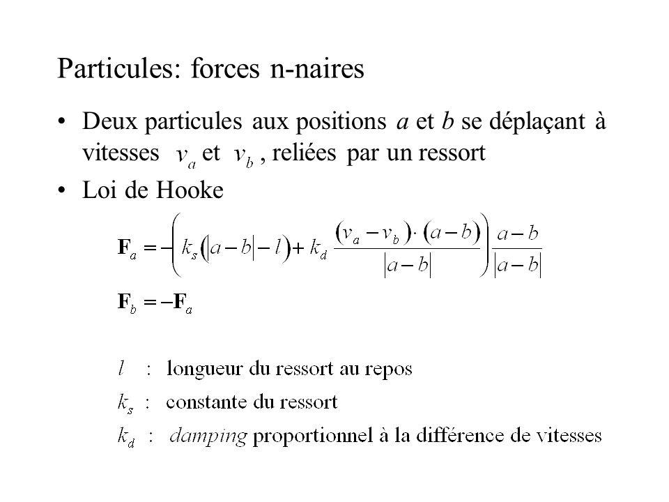 Particules: forces n-naires Deux particules aux positions a et b se déplaçant à vitesses et, reliées par un ressort Loi de Hooke