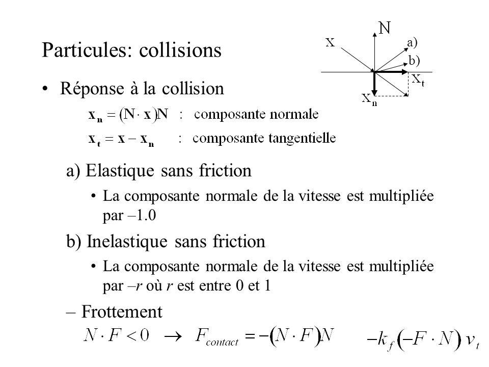 Particules: collisions Réponse à la collision a) Elastique sans friction La composante normale de la vitesse est multipliée par –1.0 b) Inelastique sa