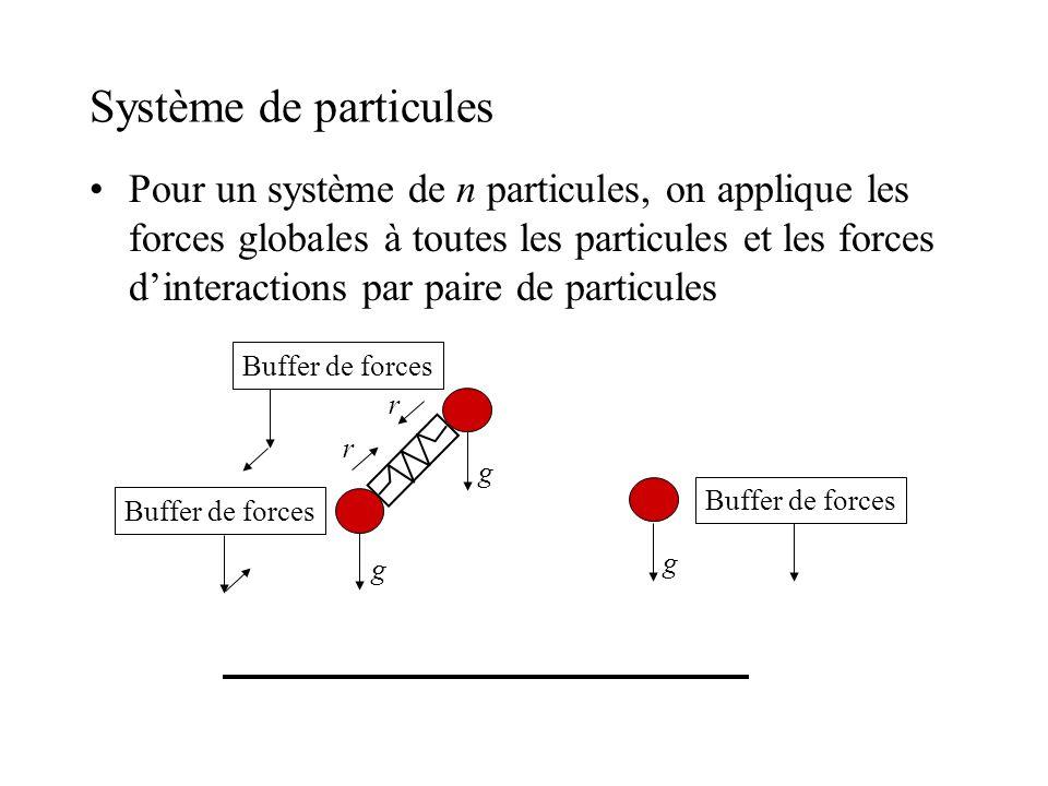 Système de particules Pour un système de n particules, on applique les forces globales à toutes les particules et les forces dinteractions par paire d