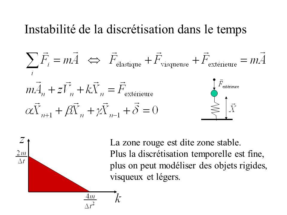 Instabilité de la discrétisation dans le temps La zone rouge est dite zone stable. Plus la discrétisation temporelle est fine, plus on peut modéliser