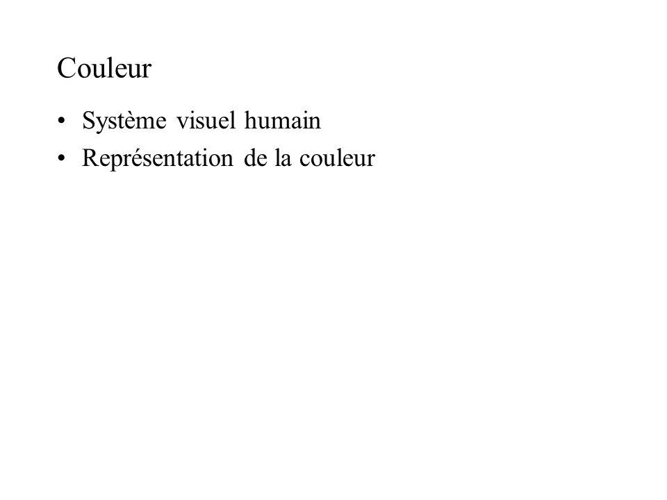 Couleur Système visuel humain Représentation de la couleur