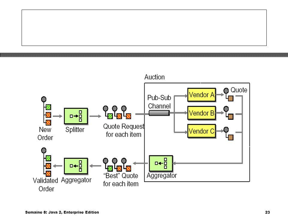 Semaine 8: Java 2, Enterprise Edition23