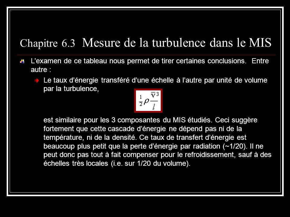 Chapitre 6.3 Mesure de la turbulence dans le MIS Lexamen de ce tableau nous permet de tirer certaines conclusions. Entre autre : Le taux dénergie tran