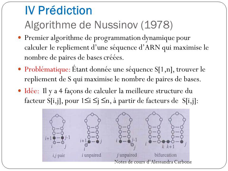 IV Prédiction Algorithme de Nussinov (1978) Premier algorithme de programmation dynamique pour calculer le repliement dune séquence dARN qui maximise