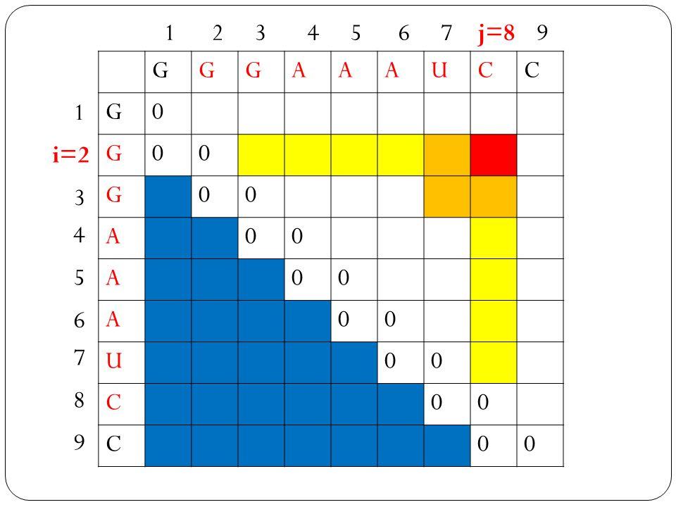 GGGAAAUCC G0 G00 G00 A00 A00 A00 U00 C00 C00 1 i=2 3 4 5 6 7 8 9 1234567j=89