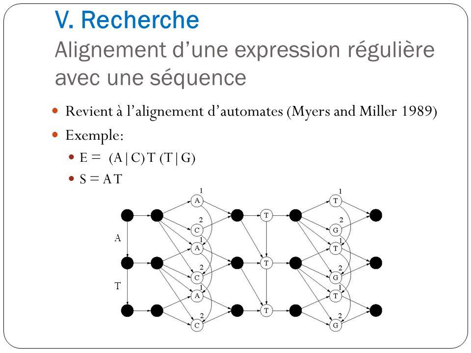 V. Recherche Alignement dune expression régulière avec une séquence Revient à lalignement dautomates (Myers and Miller 1989) Exemple: E = (A|C) T (T|G