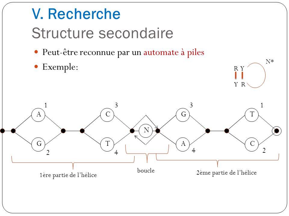 V. Recherche Structure secondaire Peut-être reconnue par un automate à piles Exemple: R Y Y R N* A G C T N G A T C 1 2 3 4 31 42 1ère partie de lhélic
